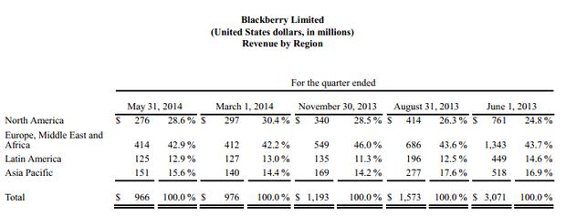 BlackBerry sorprende en el primer trimestre de 2014 con ganancias de 23 millones