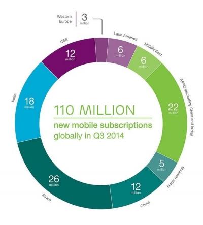 Tienda de informática online barata: 2014 terminará con 7 mil millones de líneas móviles