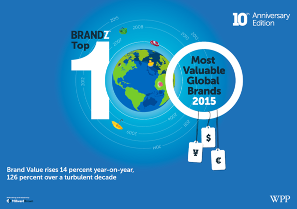 Movistar,  la segunda marca española más valorada del mundo