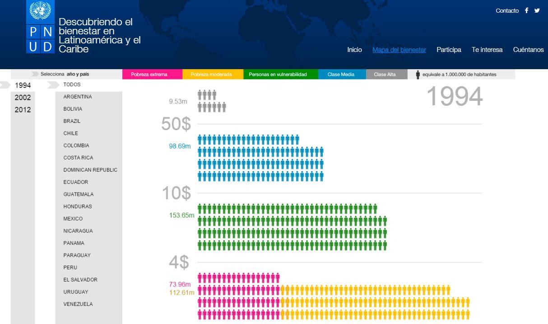 Nueva web del Informe Regional sobre Desarrollo Humano (PNUD)