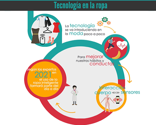 Tecnología wearable: la ropa del futuro