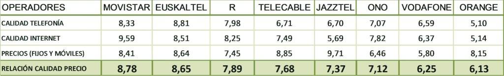 Movistar, operador con mejor relación calidad/precio y calidad en Internet