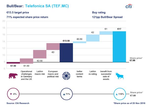 Telefónica registra un potencial de subida del 115% según Citigroup