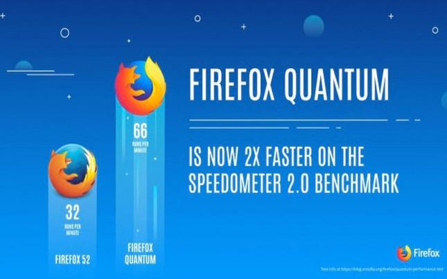 Mozilla anuncia el lanzamiento de Firefox Quantum