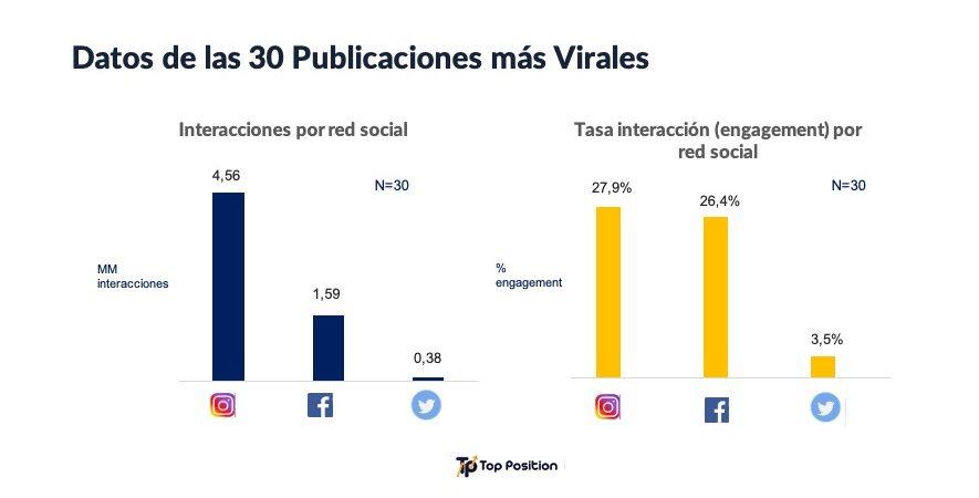 Estudio: Instagram es la red social más viral acerca del coronavirus