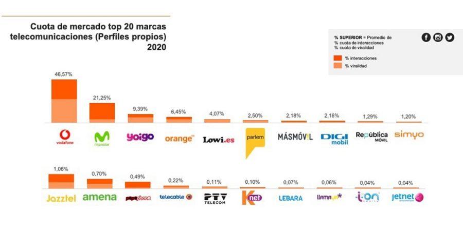 Vodafone, la operadora con mayor impacto en redes sociales en 2020